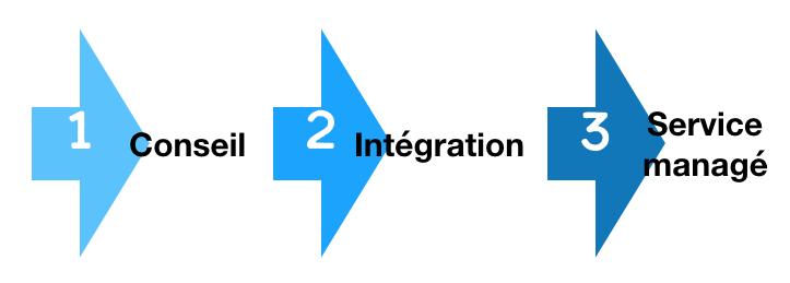 Digital Workspace - étapes